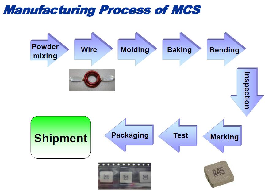Herstellungsprozess_MCS